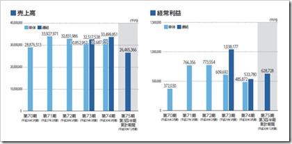ヤシマキザイ(7677)IPO売上高及び経常利益