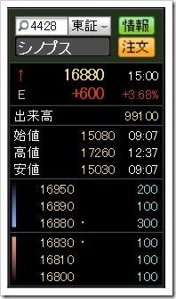 リンク(シノプス)株価2019.5.14