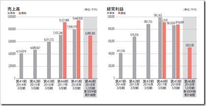 あさくま(7678)IPO売上高及び経常利益