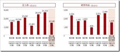 新日本製薬(4931)IPO売上高及び経常利益