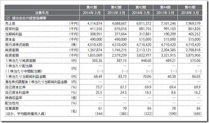 あさくま(7678)IPO経営指標
