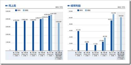 ブランディングテクノロジー(7067)IPO売上高及び経常利益