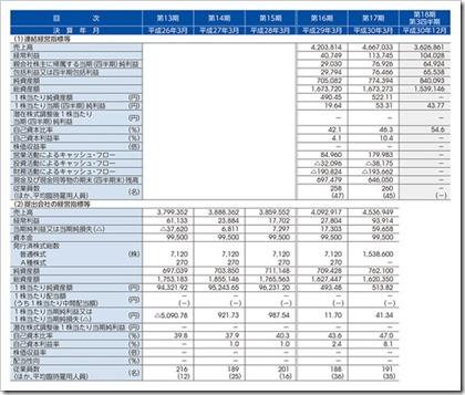ブランディングテクノロジー(7067)IPO経営指標