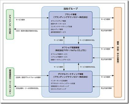 ブランディングテクノロジー(7067)IPO事業系統図