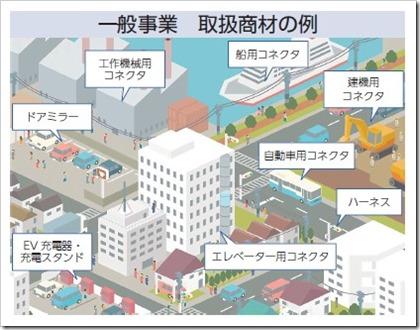 ヤシマキザイ(7677)IPO一般事業取り扱い商材例