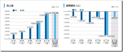 Sansan(4443)IPO売上高及び経常損益