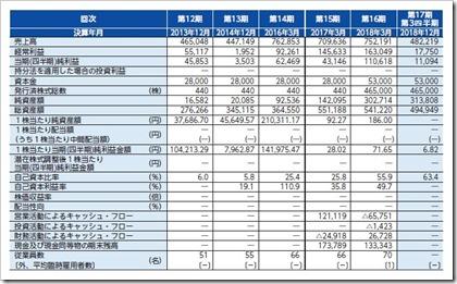 インフォネット(4444)IPO経営指標