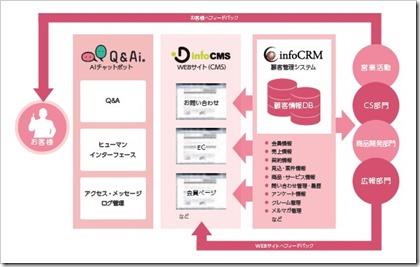 インフォネット(4444)IPOinfoCMSとinfoCRMの連携