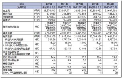 ヤシマキザイ(7677)IPO経営指標