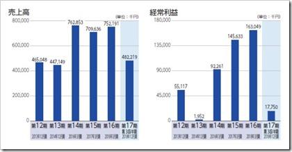 インフォネット(4444)IPO売上高及び経常利益