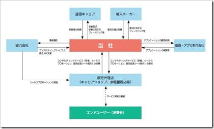 ピアズ(7066)IPO事業イメージ