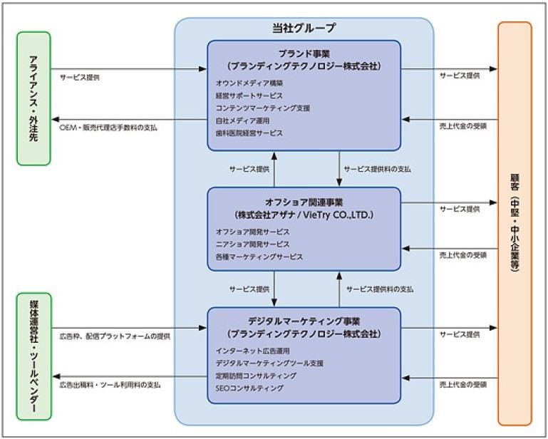 ブランディングテクノロジー(7067)IPO【新規上場承認】IPO主幹事はSBI証券! | IPO初値予想主観