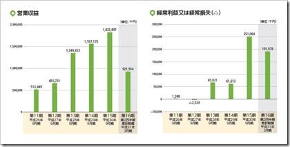 リビン・テクノロジーズ(4445)IPO営業収益及び経常損益