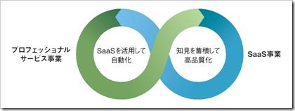 フィードフォース(7068)IPOプロフェッショナルサービス事業とSaaS事業