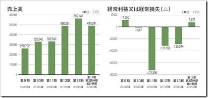 フィードフォース(7068)IPO売上高及び経常損益