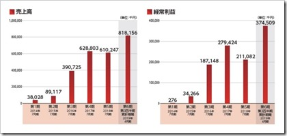 Link-U(4446)IPO売上高及び経常利益