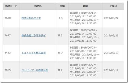 カブドットコム証券取り扱いIPO2019.6.6