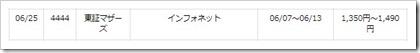 インフォネット(4444)IPO楽天証券