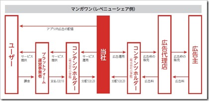 Link-U(4446)IPO事業系統図