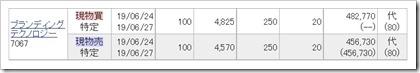 ブランディングテクノロジー(7067)IPOセカンダリ2019.6.24