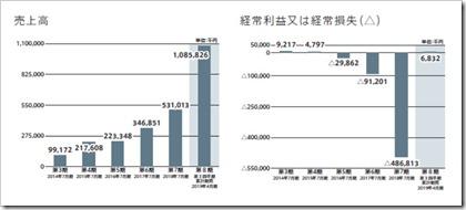 ツクルバ(2978)IPO売上高及び経常損益