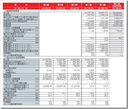 ブシロード(7803)IPO経営指標