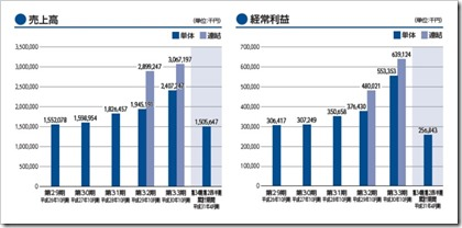 ビーアンドピー(7804)IPO売上高及び経常利益