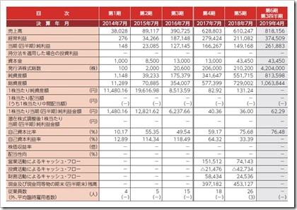 Link-U(4446)IPO経営指標