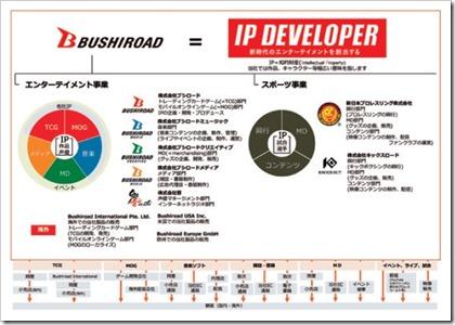 ブシロード(7803)IPO事業系統図