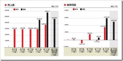 ブシロード(7803)IPO売上高及び経常利益