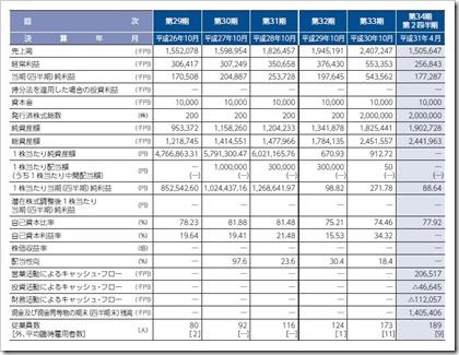 ビーアンドピー(7804)IPO経営指標
