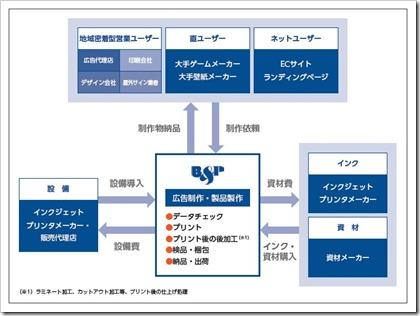 ビーアンドピー(7804)IPO事業系統図