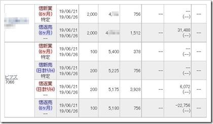 ピアズ(7066)IPOセカンダリ2019.6.21