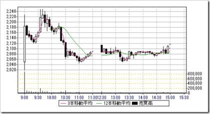 ツクルバ(2978)IPO日中足・5分足チャート2019.7.31
