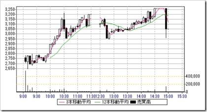 フィードフォース(7068)IPO日中足・5分足チャート2019.7.8