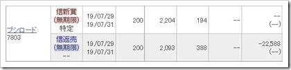 ブシロード(7803)IPOセカンダリ2019.7.29