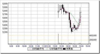 Link-U(4446)IPO日中足・5分足チャート2019.7.18