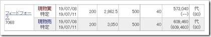 フィードフォース(7068)IPOセカンダリ22019.7.8