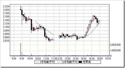 ブシロード(7803)IPO日中足・5分足チャート2019.7.29
