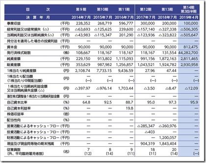 ステムリム(4599)IPO業績等の推移