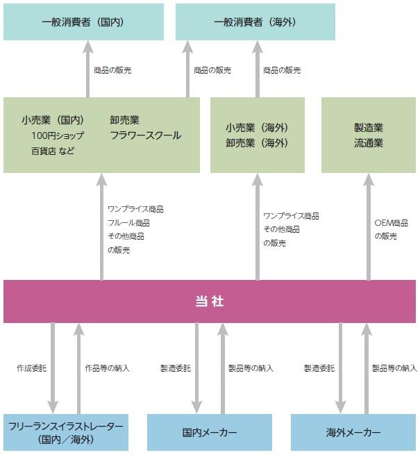 アミファ(7800)IPO事業系統図