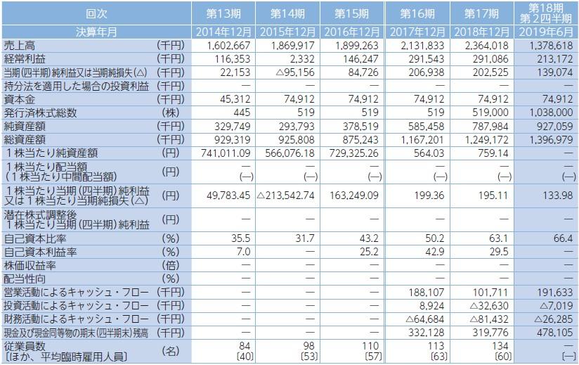 パワーソリューションズ(4450)IPO経営指標