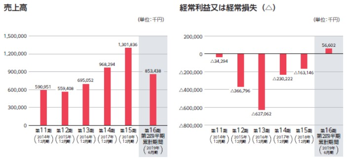 Chatwork チャットワーク(4448)IPO売上高及び経常損益