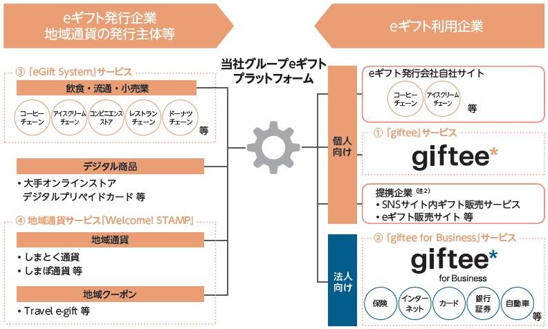 ギフティ(4449)IPO事業系統図
