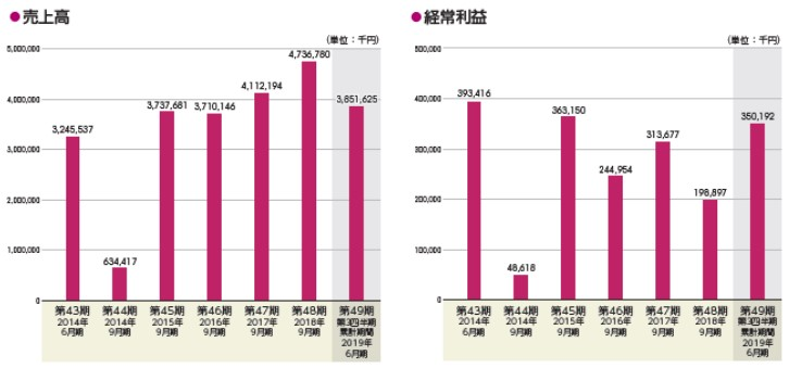 アミファ(7800)IPO売上高及び経常利益
