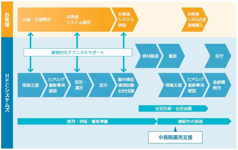 HPCシステムズ(6597)IPOCTO事業
