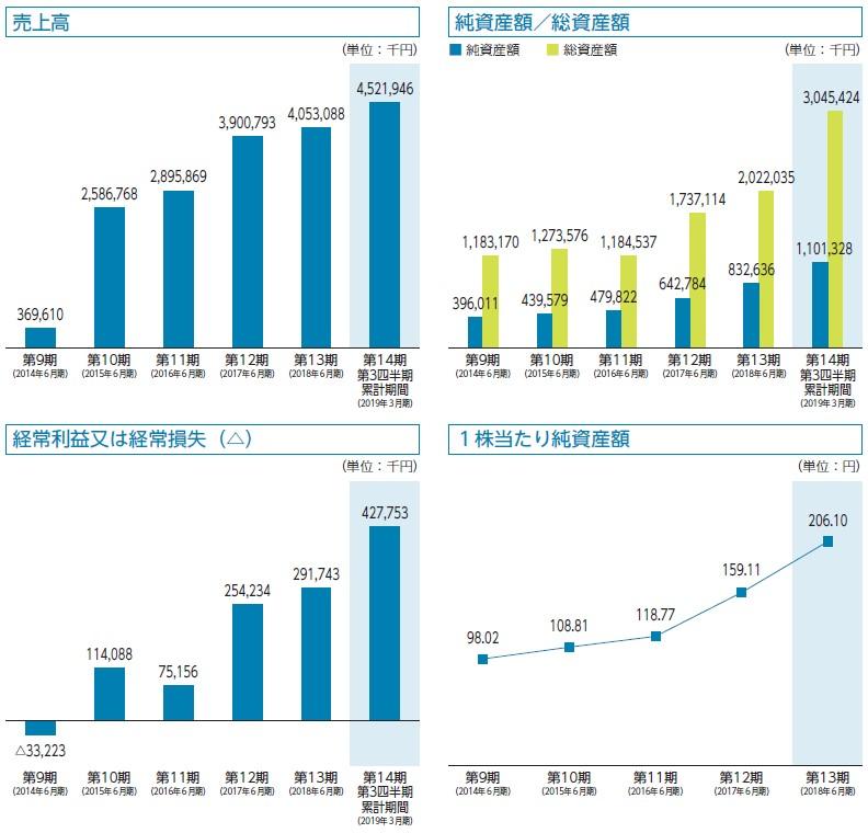 HPCシステムズ(6597)IPO売上高及び経常損益