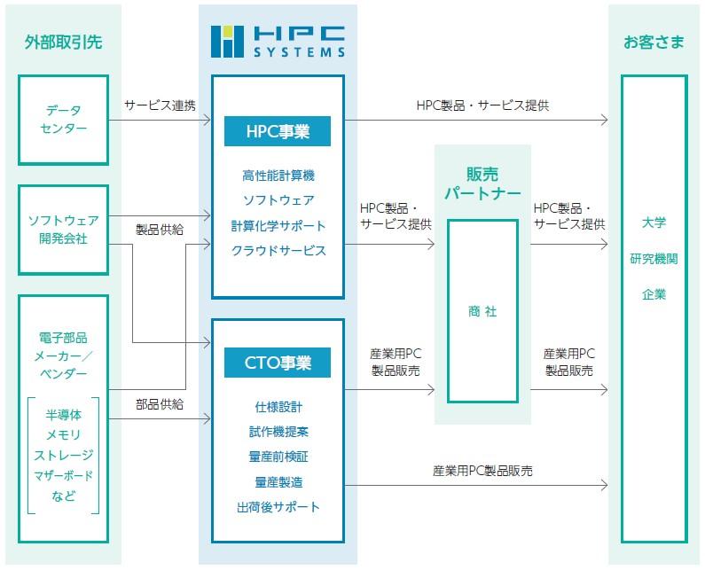 HPCシステムズ(6597)IPO事業系統図