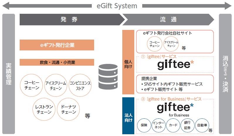 ギフティ(4449)IPOeGift Systemサービス