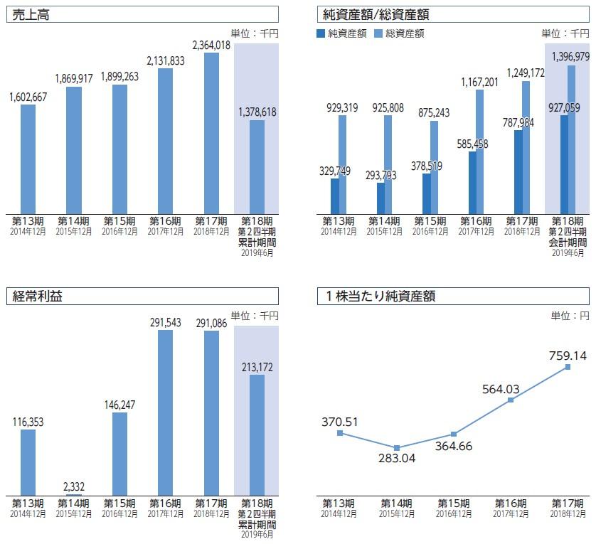 パワーソリューションズ(4450)IPO売上高及び経常利益